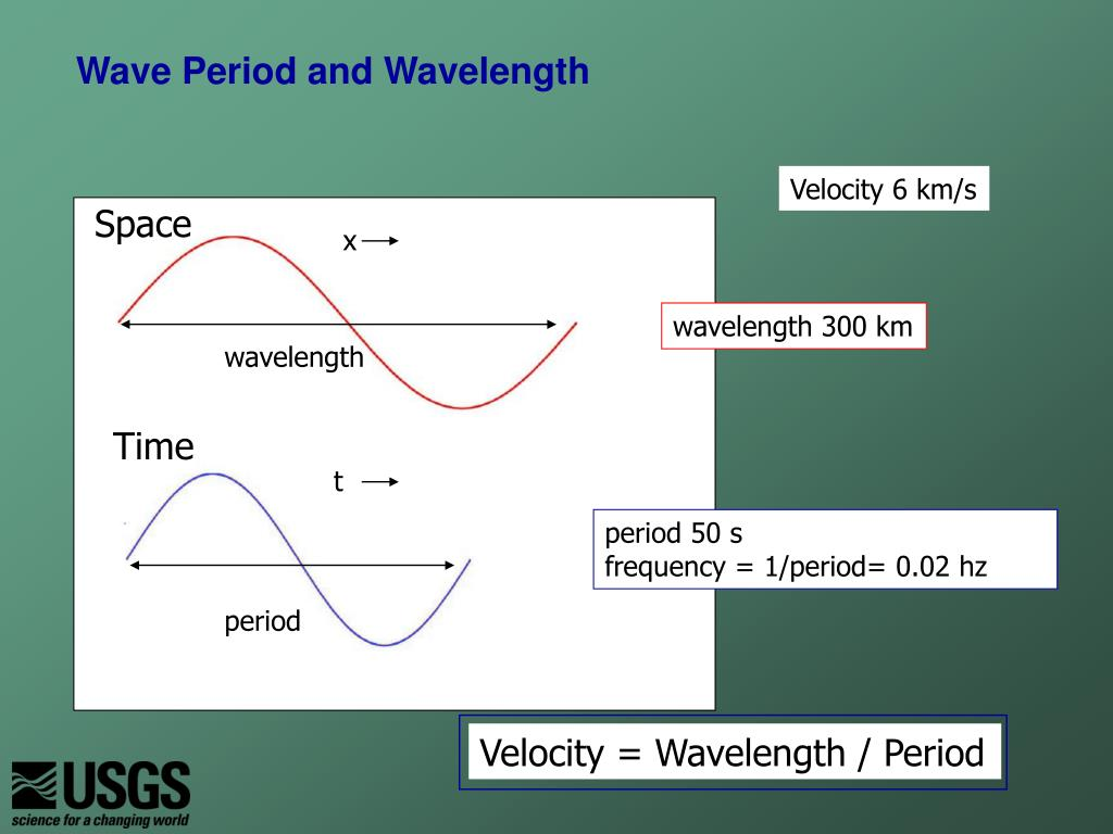 Wave Period and Wavelength