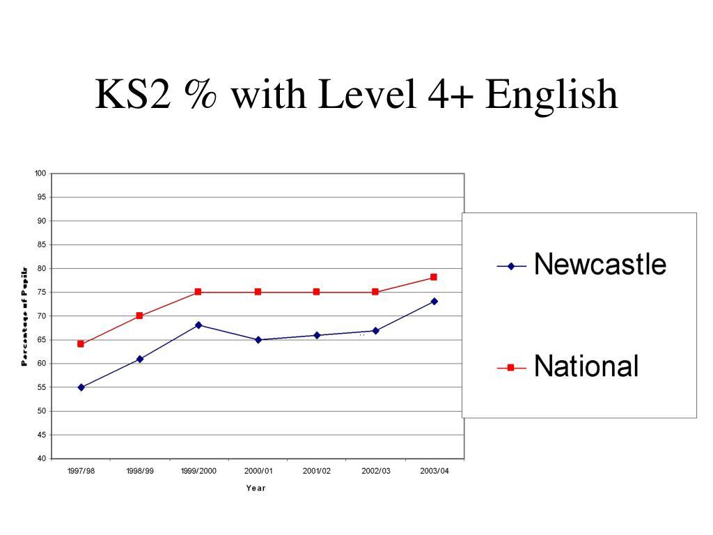KS2 % with Level 4+ English