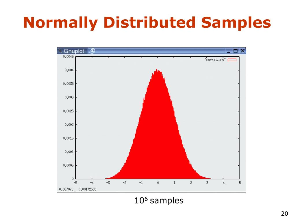 Normally Distributed Samples