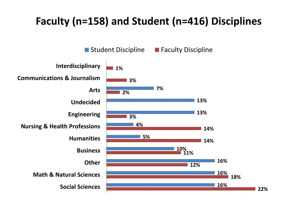 Faculty (n=158) and Student (n=416) Disciplines