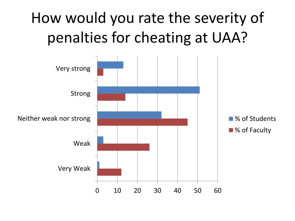 How would you rate the severity of penalties for cheating at UAA?