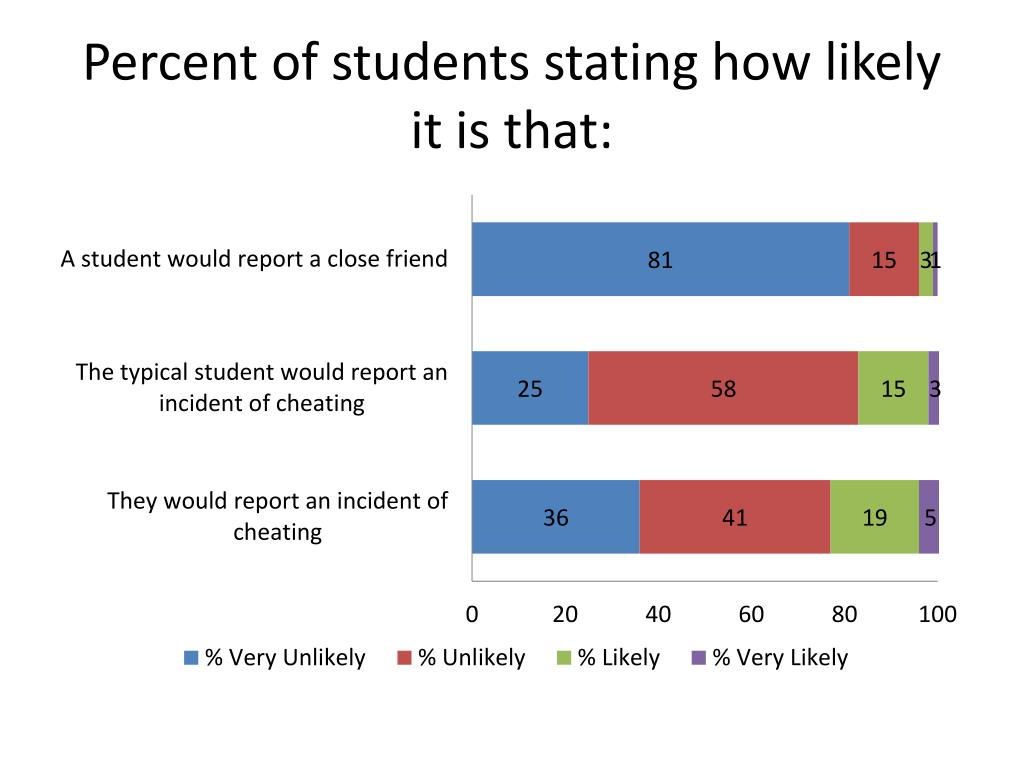 Percent of students stating how likely it is that: