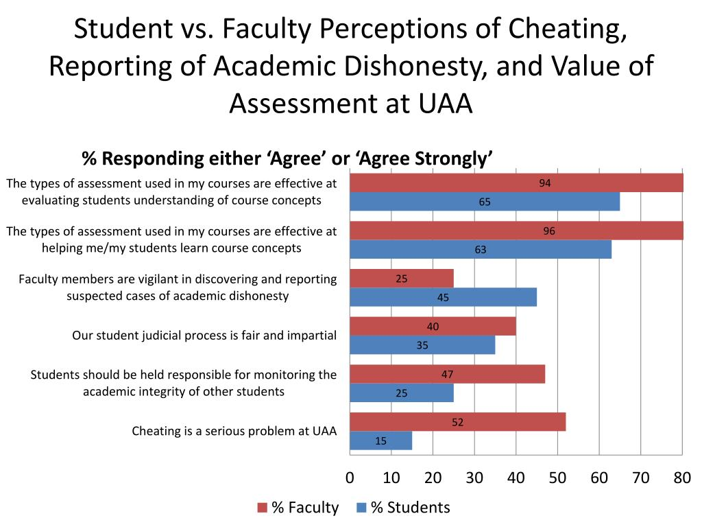 Student vs. Faculty Perceptions of Cheating, Reporting of Academic Dishonesty, and Value of Assessment at UAA