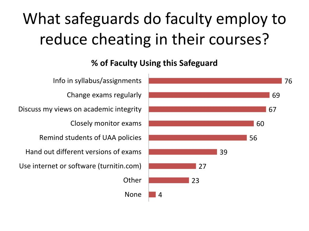 What safeguards do faculty employ to reduce cheating in their courses?