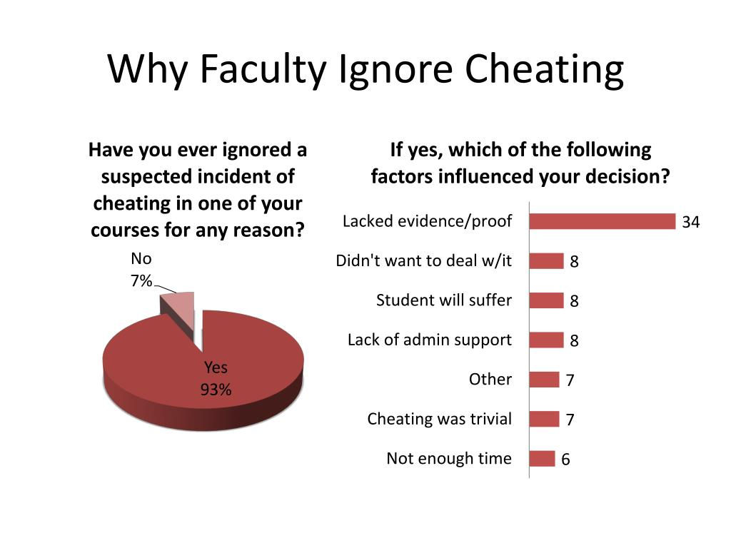 Why Faculty Ignore Cheating