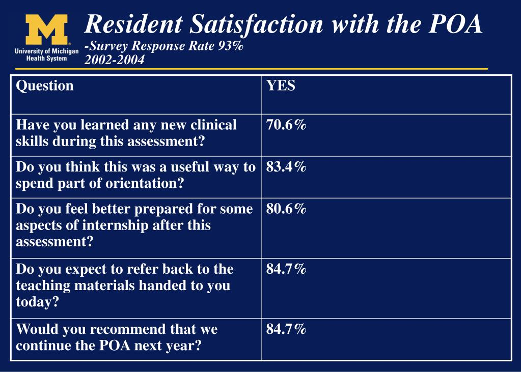 Resident Satisfaction with the POA