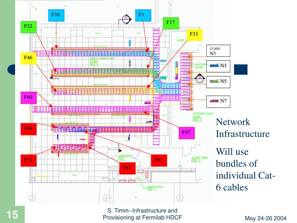 Cabling plan