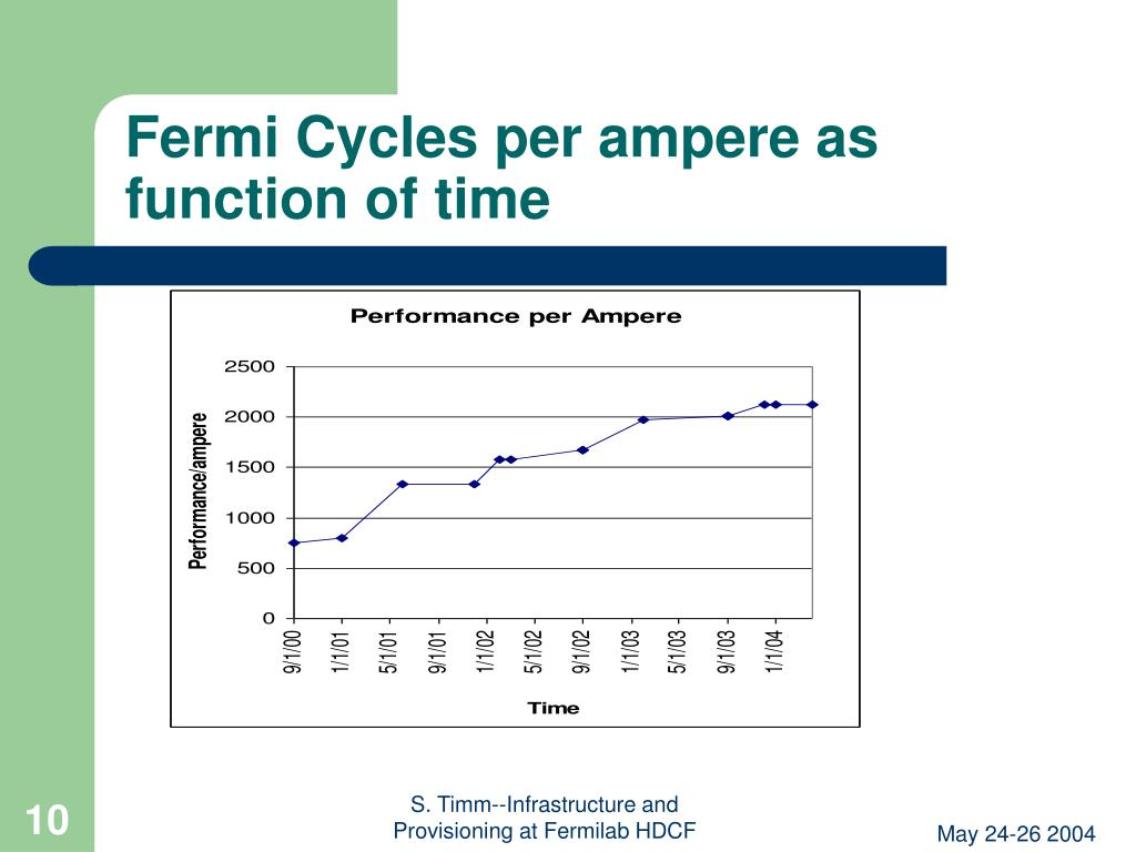 Fermi Cycles per ampere as function of time