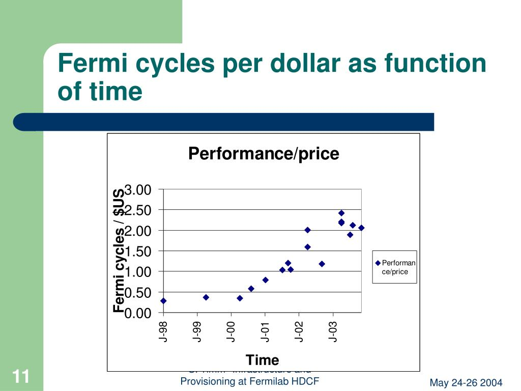 Fermi cycles per dollar as function of time