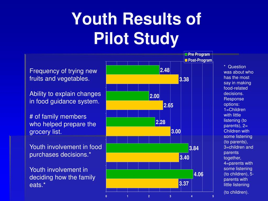 Youth Results of