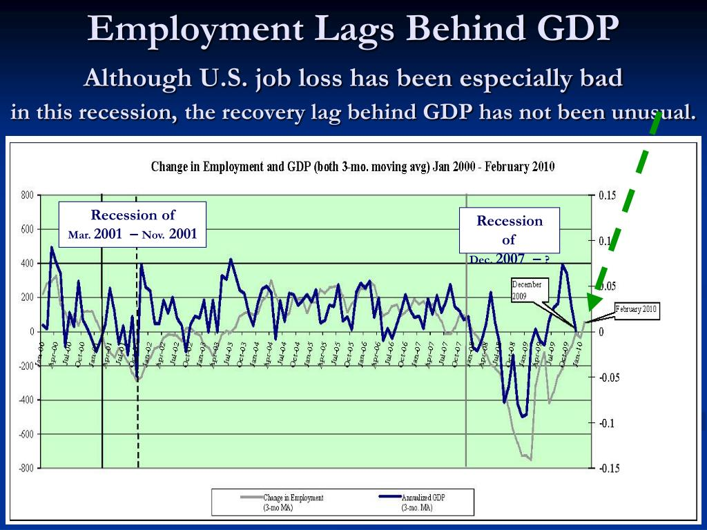 Employment Lags Behind GDP