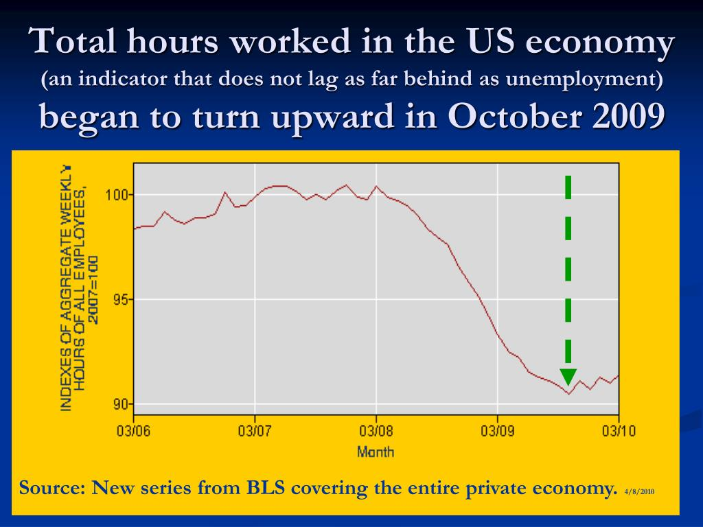 Total hours worked in the US economy