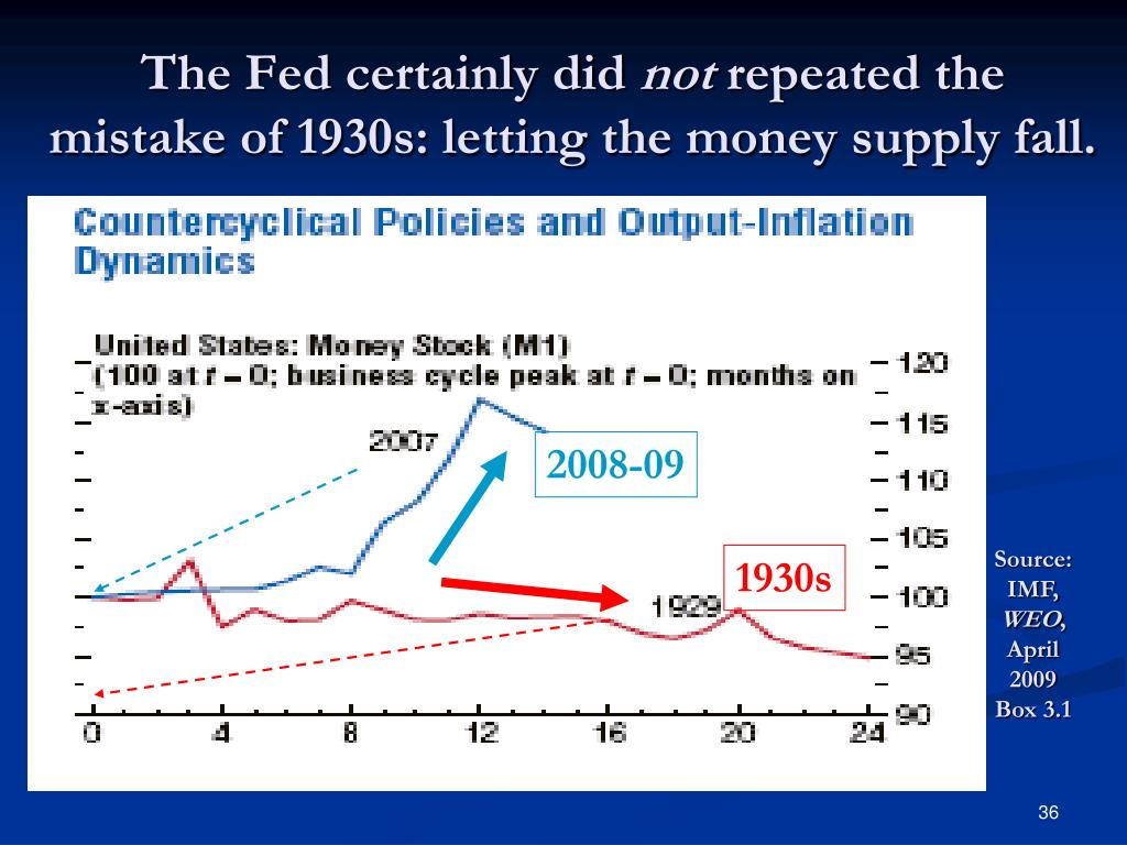 The Fed certainly did