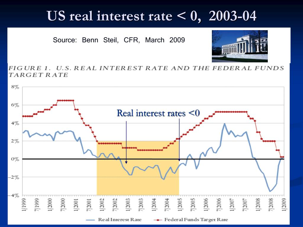 US real interest rate < 0,  2003-04
