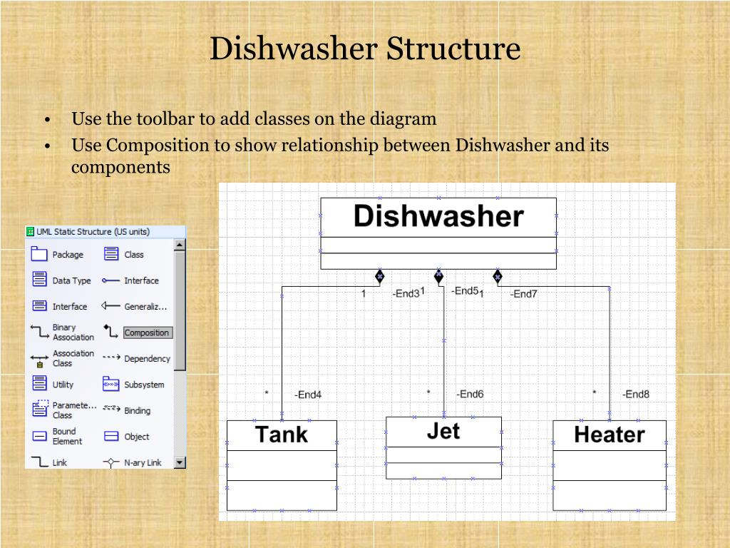 Dishwasher Structure