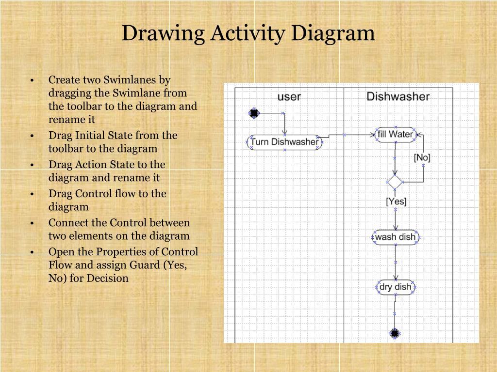 Drawing Activity Diagram