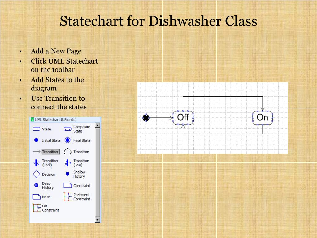 Statechart for Dishwasher Class