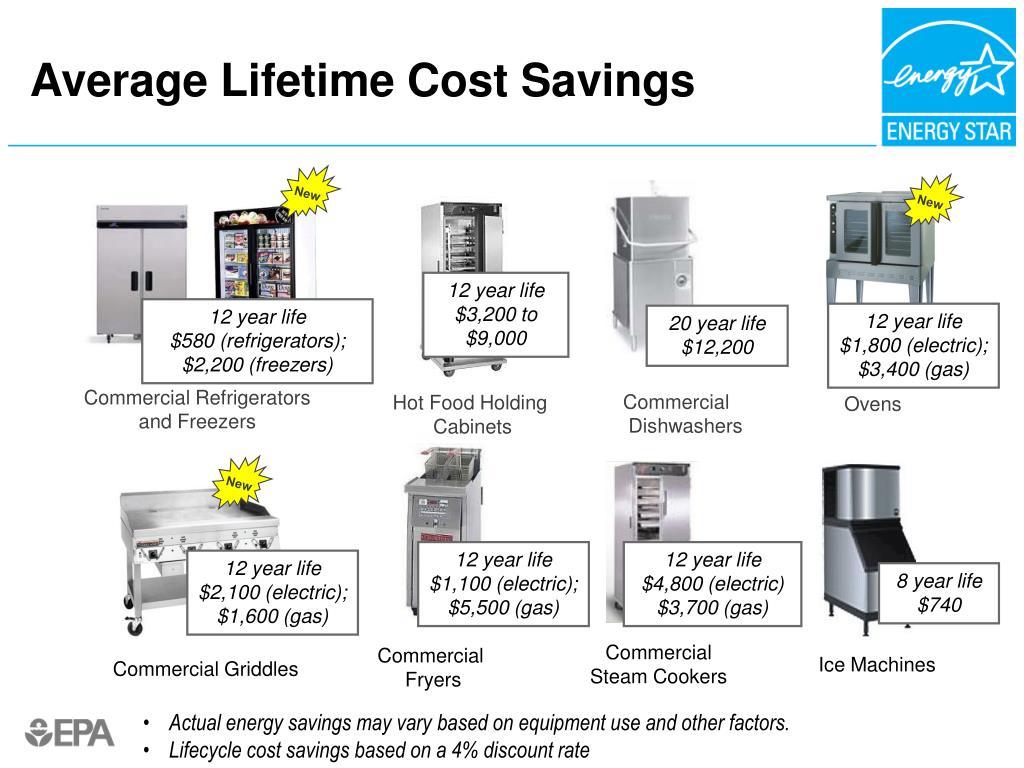 Average Lifetime Cost Savings