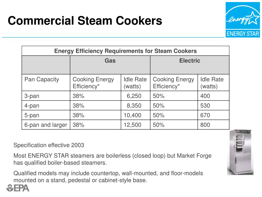 Commercial Steam Cookers