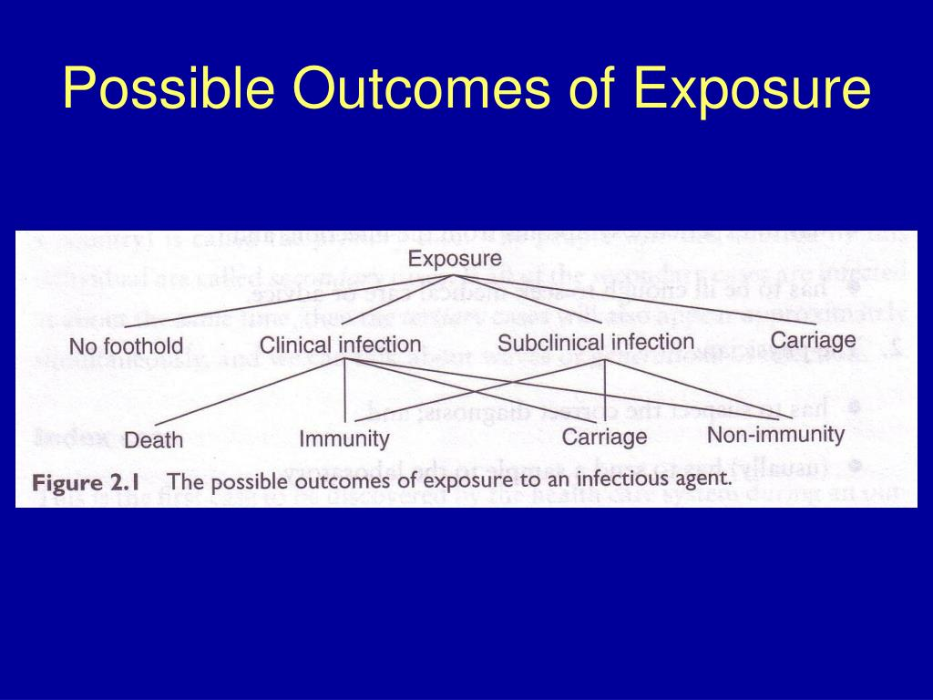 Possible Outcomes of Exposure
