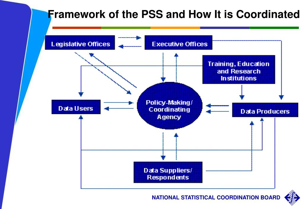 Framework of the PSS and How It is Coordinated