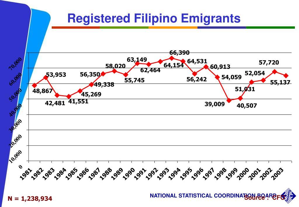Registered Filipino Emigrants