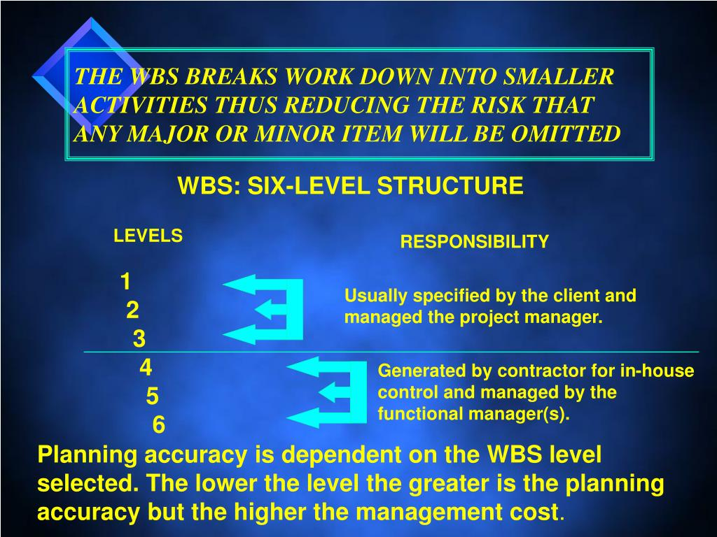 THE WBS BREAKS WORK DOWN INTO SMALLER ACTIVITIES THUS REDUCING THE RISK THAT ANY MAJOR OR MINOR ITEM WILL BE OMITTED