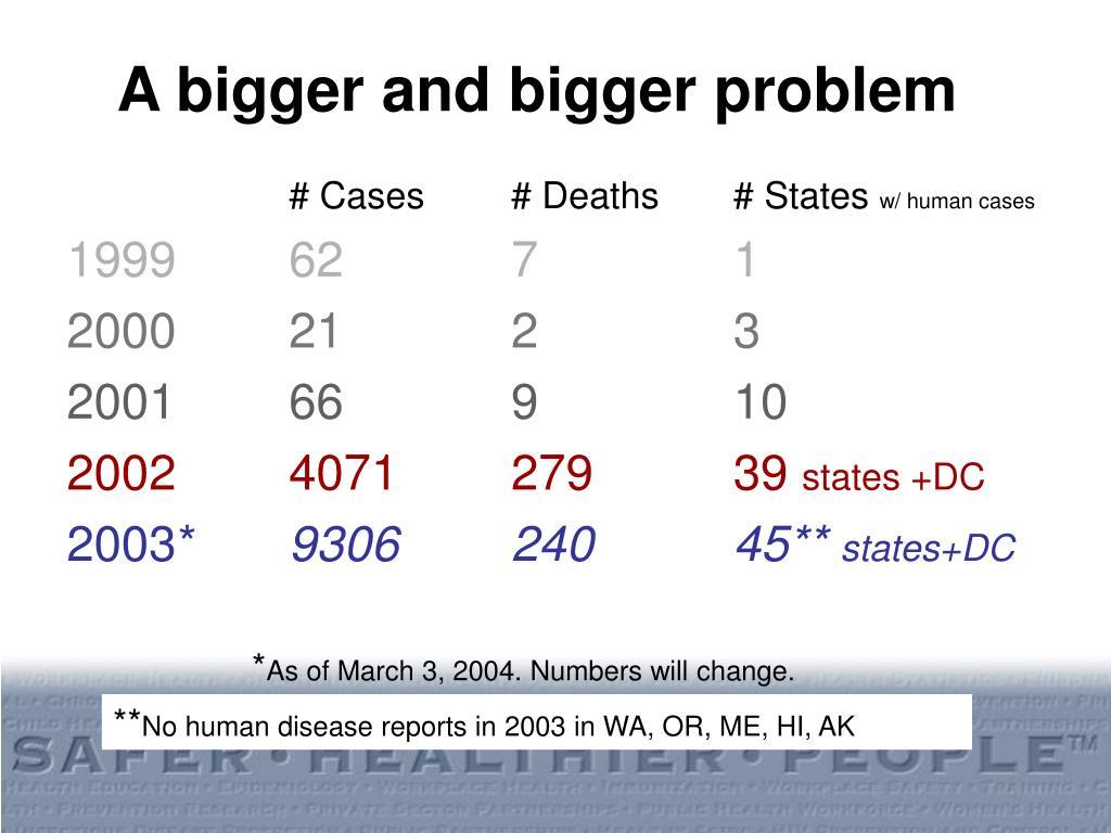 A bigger and bigger problem