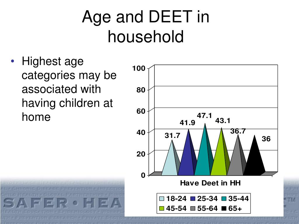 Age and DEET in household