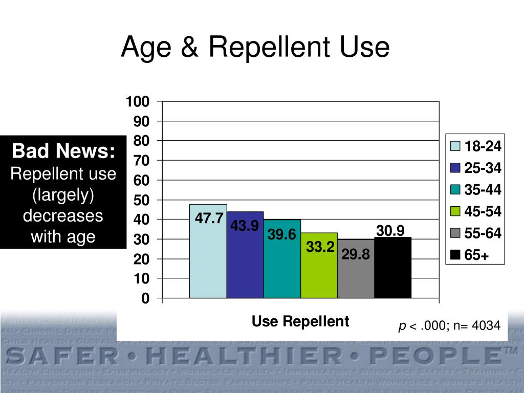 Age & Repellent Use