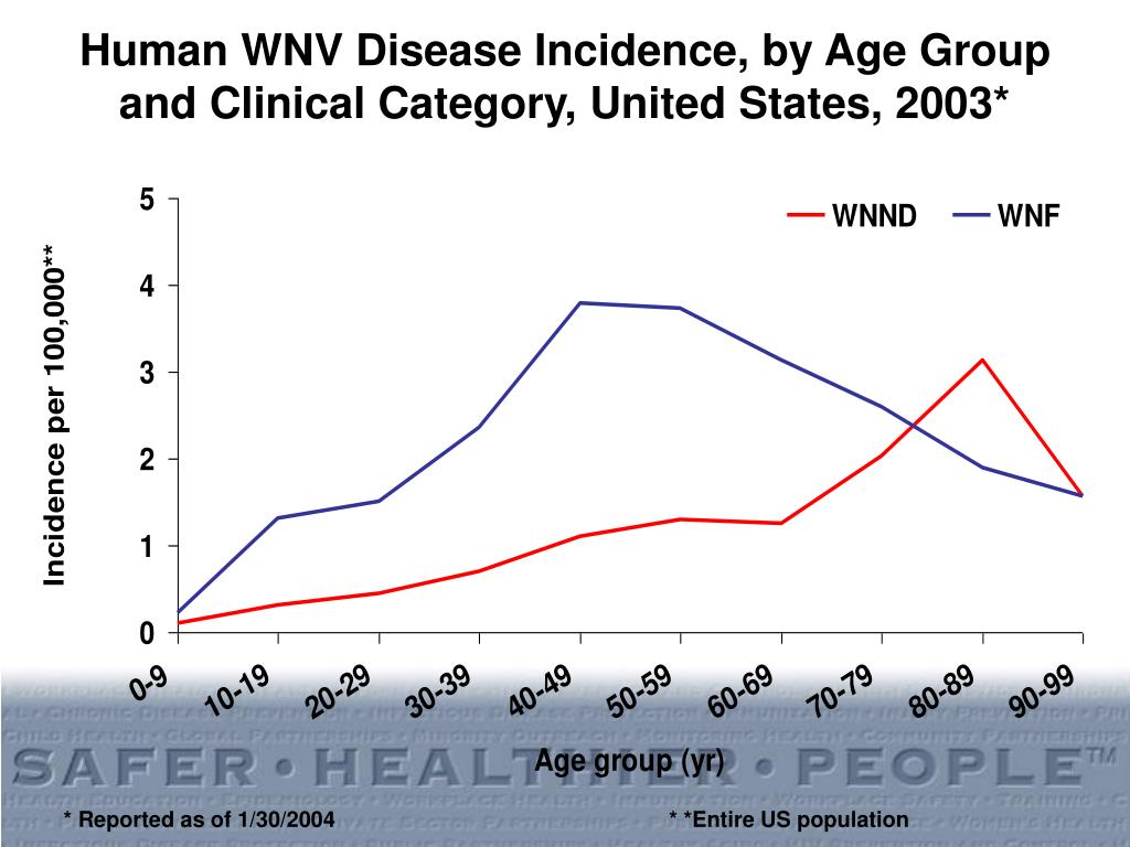 Human WNV Disease Incidence, by Age Group and Clinical Category, United States, 2003*