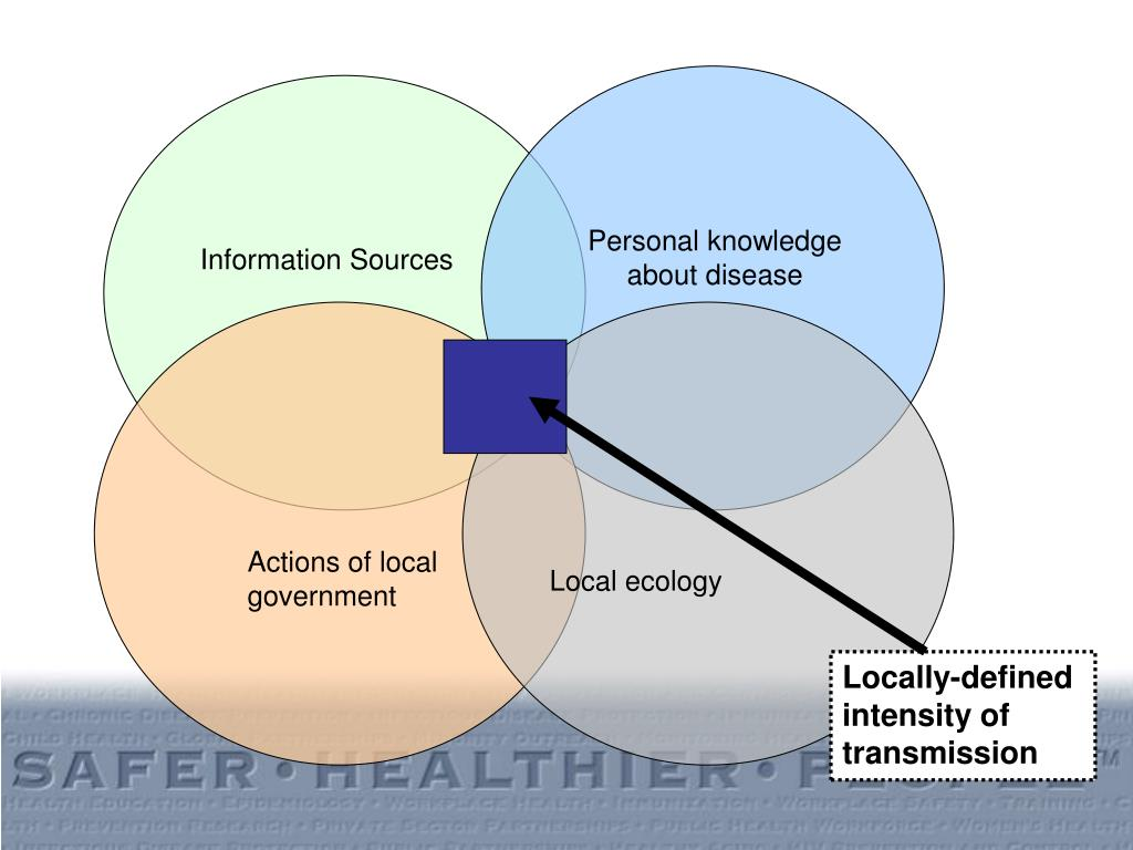 Personal knowledge about disease