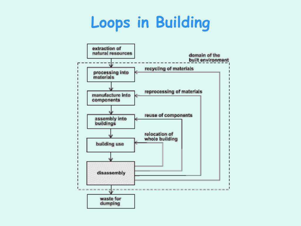 Loops in Building