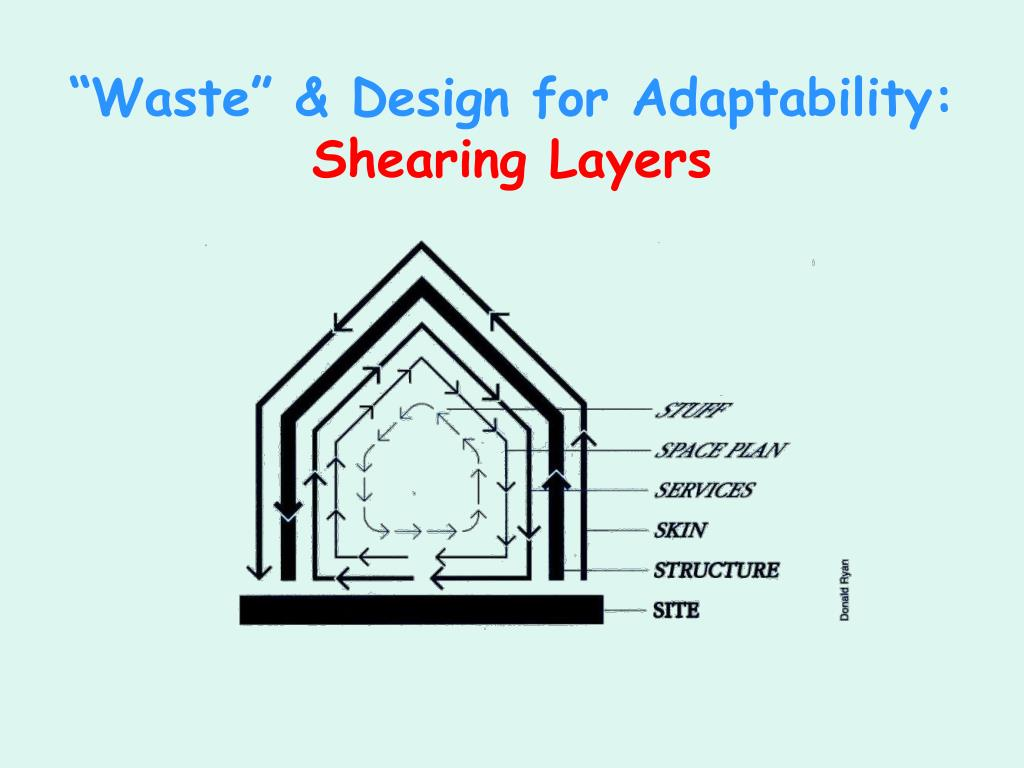 """""""Waste"""" & Design for Adaptability:"""