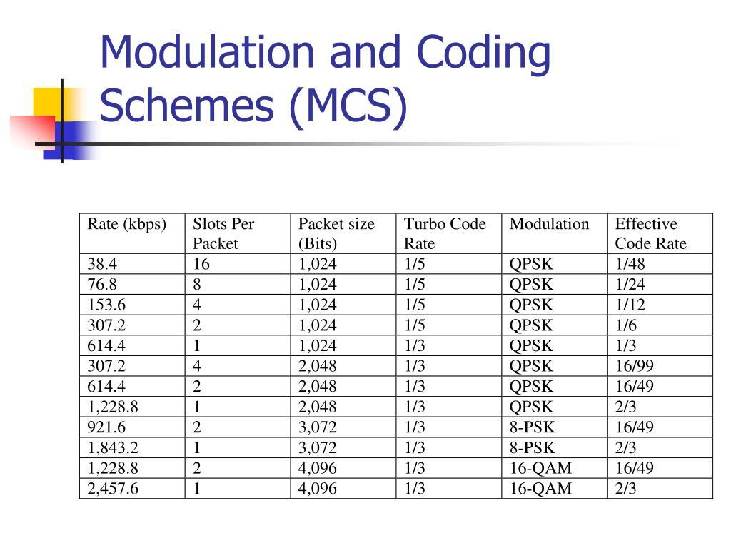 Modulation and Coding Schemes (MCS)