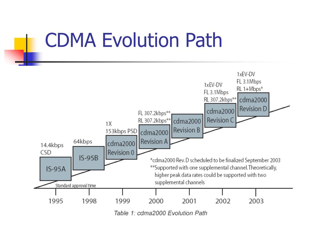 CDMA Evolution Path