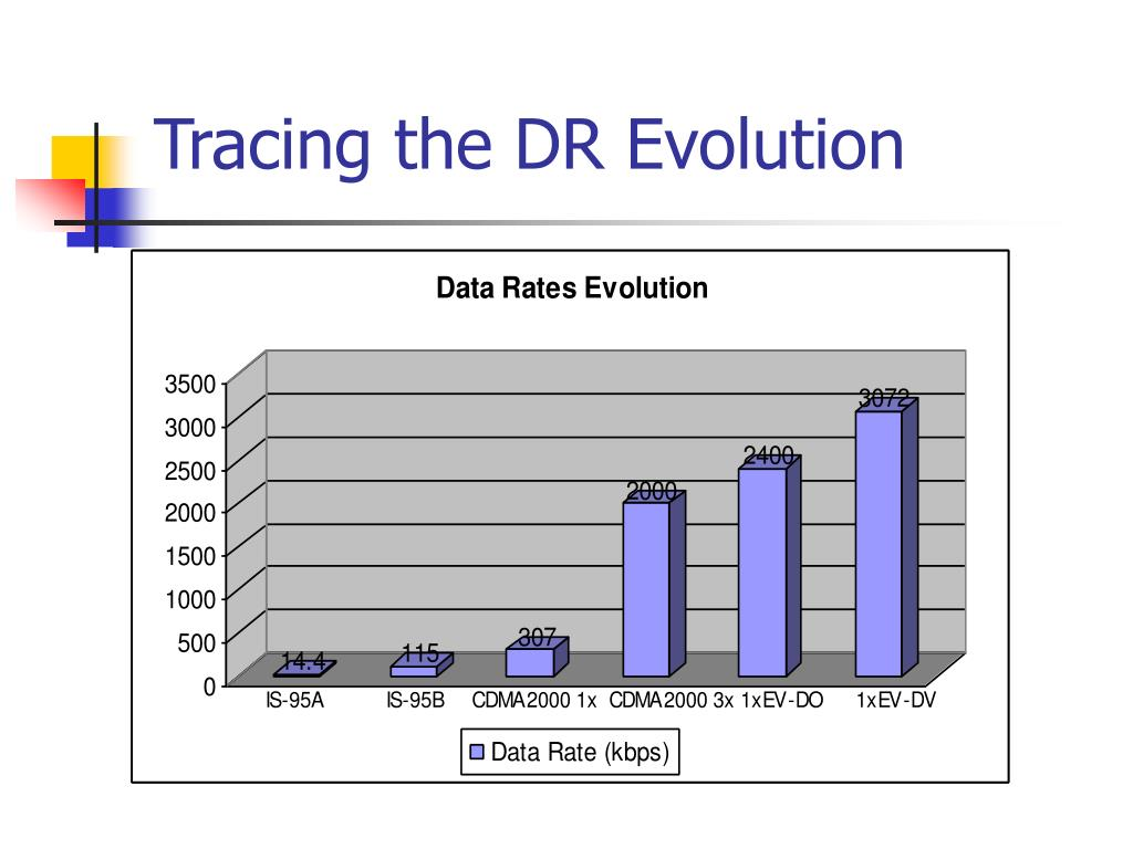 Tracing the DR Evolution