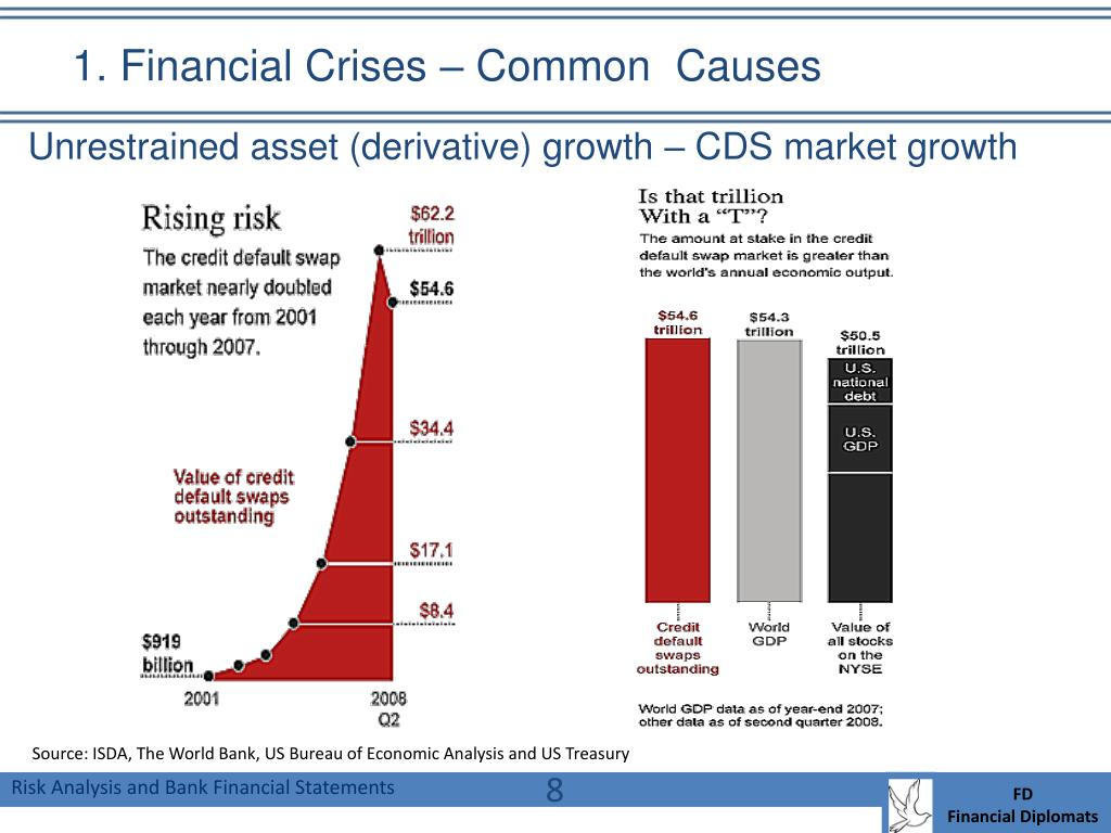 1. Financial Crises – Common  Causes