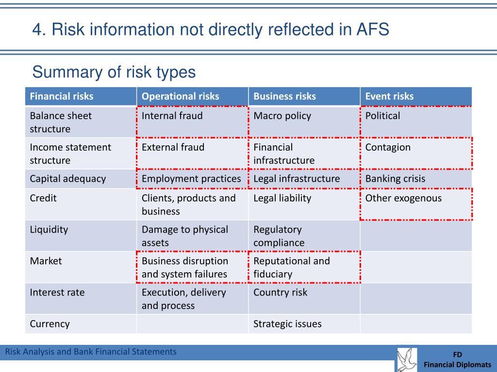 4. Risk information not directly reflected in AFS