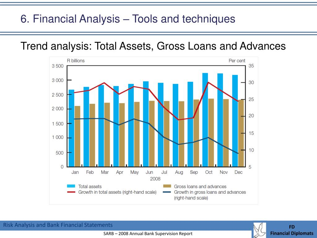 6. Financial Analysis – Tools and techniques