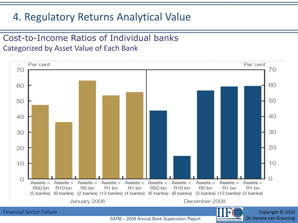 Cost-to-Income Ratios of Individual banks