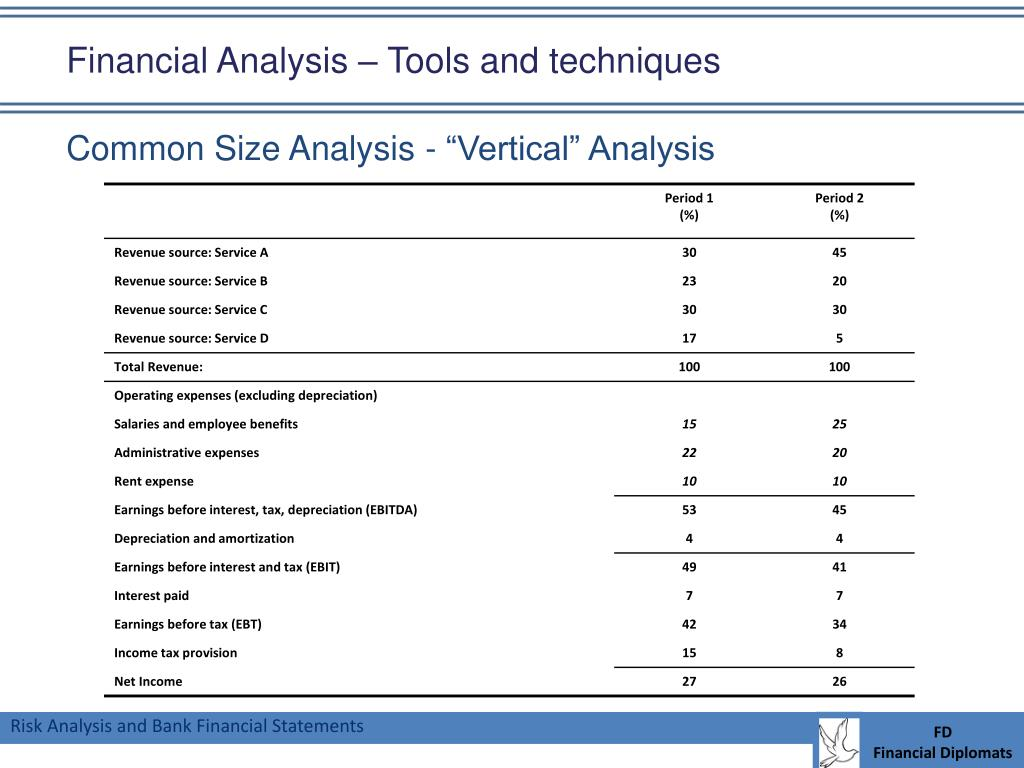 Financial Analysis – Tools and techniques