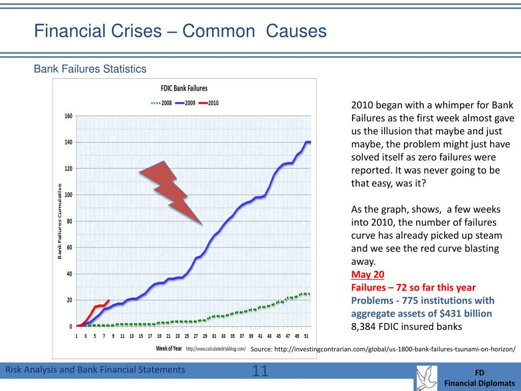 Financial Crises – Common  Causes