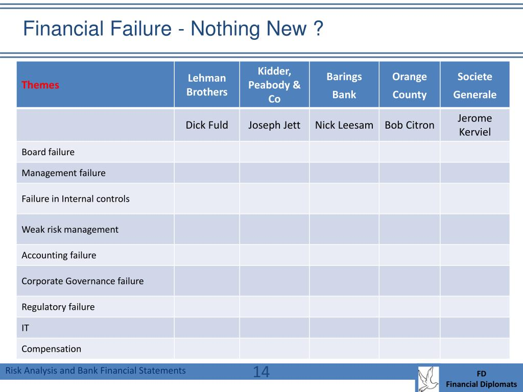 Financial Failure - Nothing New ?