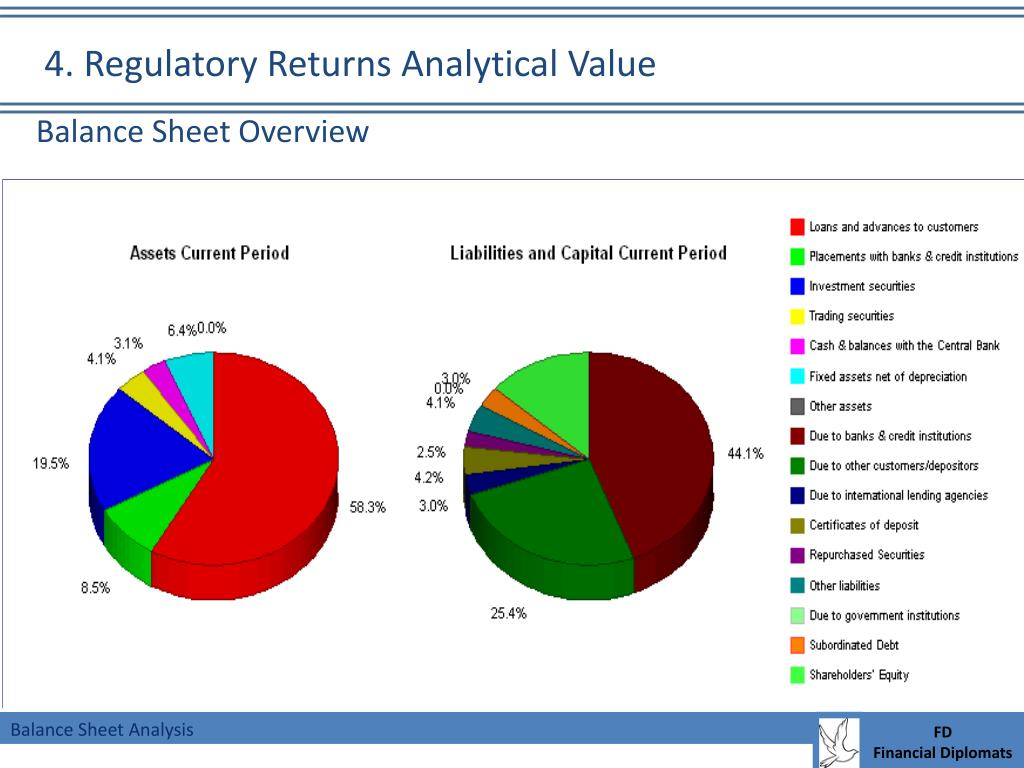 4. Regulatory Returns Analytical Value