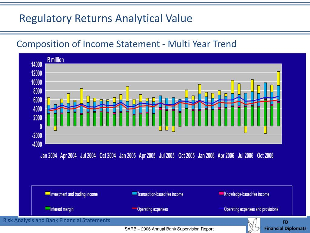 Regulatory Returns Analytical Value