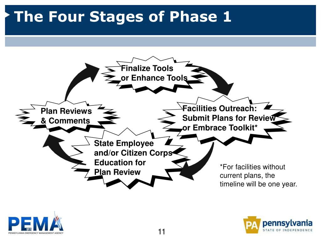 The Four Stages of Phase 1