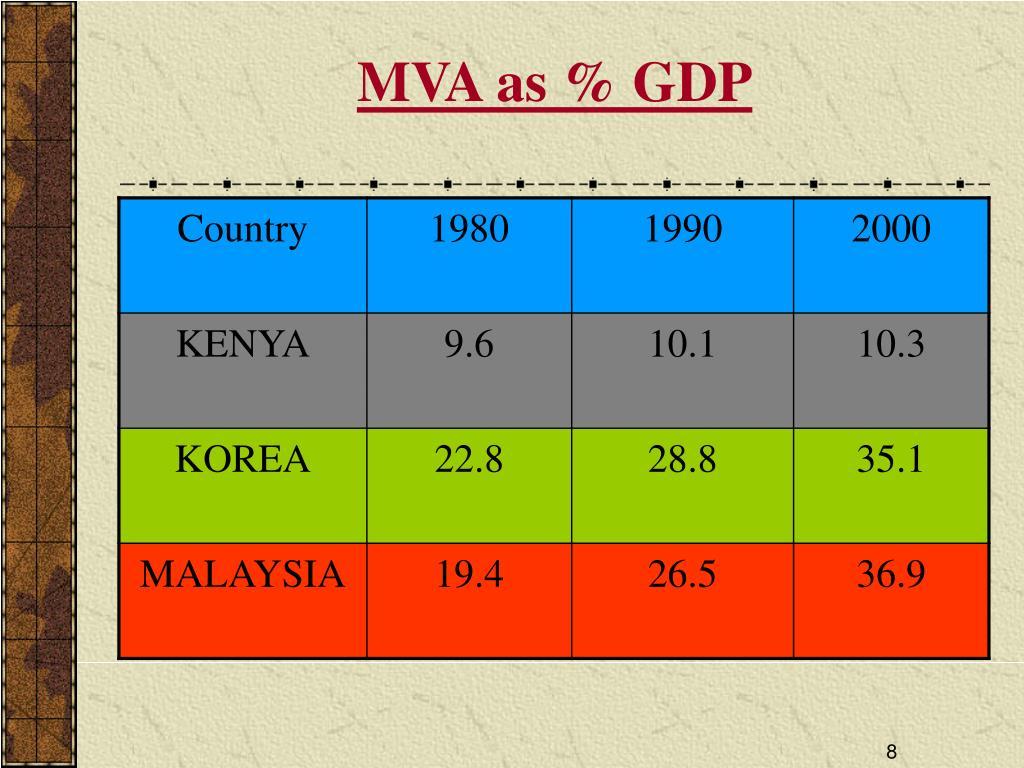 MVA as % GDP