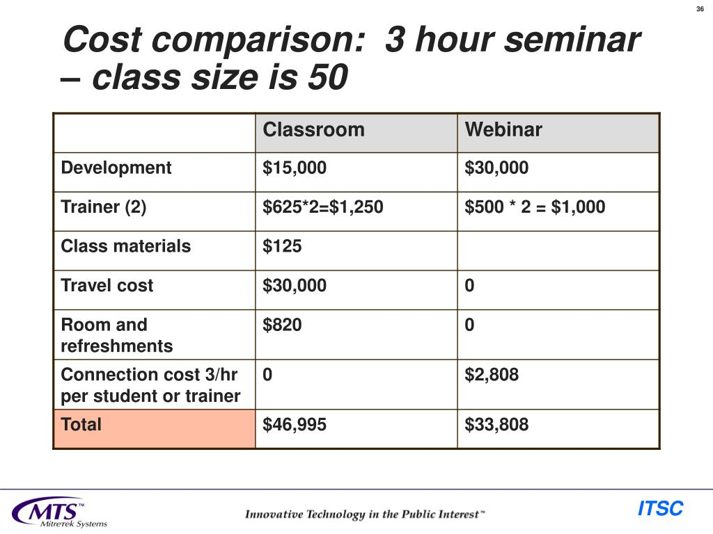 Cost comparison:  3 hour seminar – class size is 50