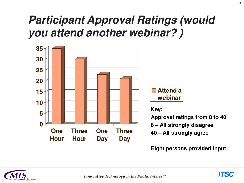 Participant Approval Ratings (would you attend another webinar? )